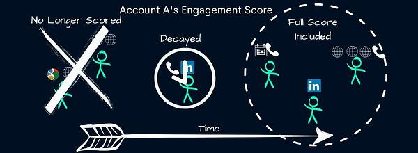 engagement score example