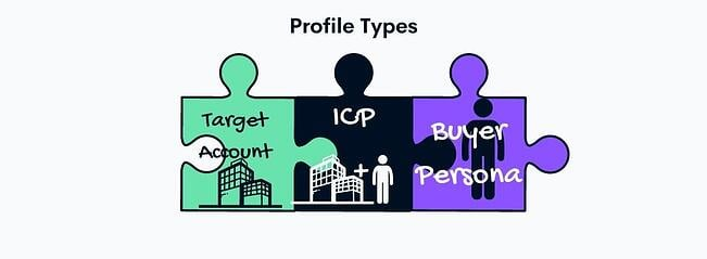 target types for ICP