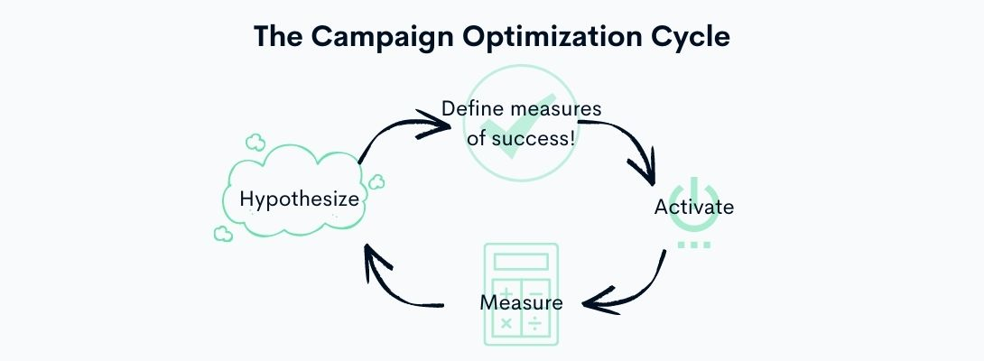 campaign optimization cycle