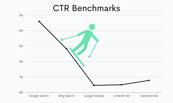click through rate benchmarks for b2b
