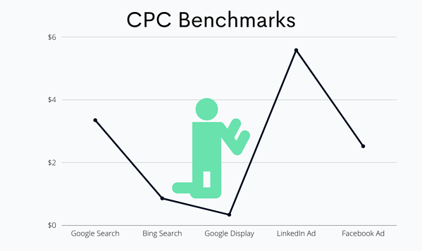 cost per click benchmarks for B2B