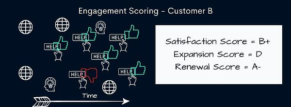 different engagement scoring models