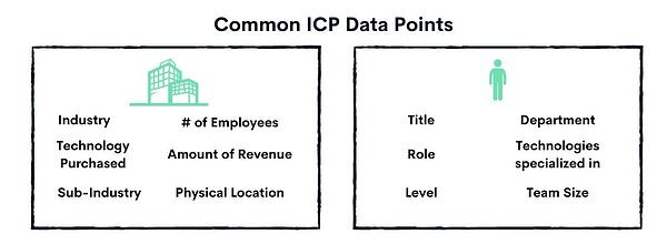 typical icp data points