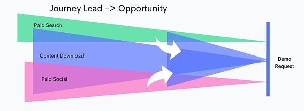 journey mapping to opportunity create