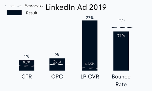 2019 LinkedIn ad performance