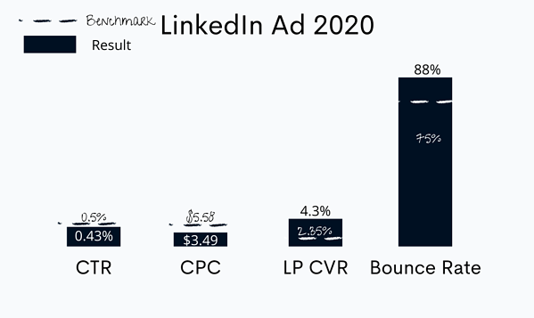 late 2020 LinkedIn ad performance