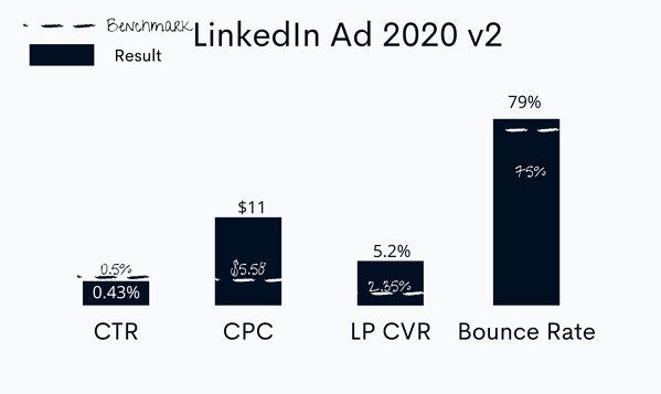 linkedin 2020 ad conversion rates
