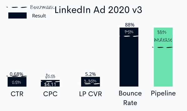 Linkedin ad with optimized content performance
