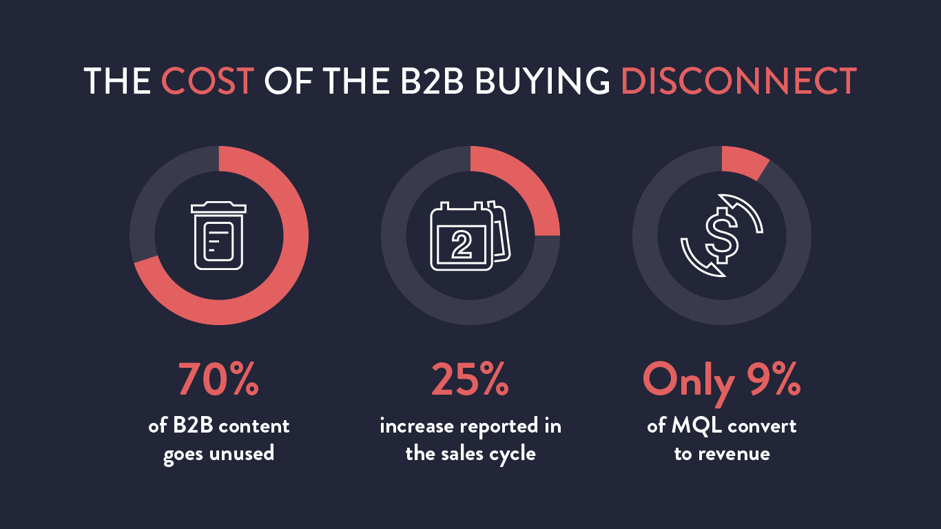 B2B-Buying-Disconnect-1.png