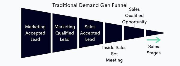 Traditional Lead Gen Funnel