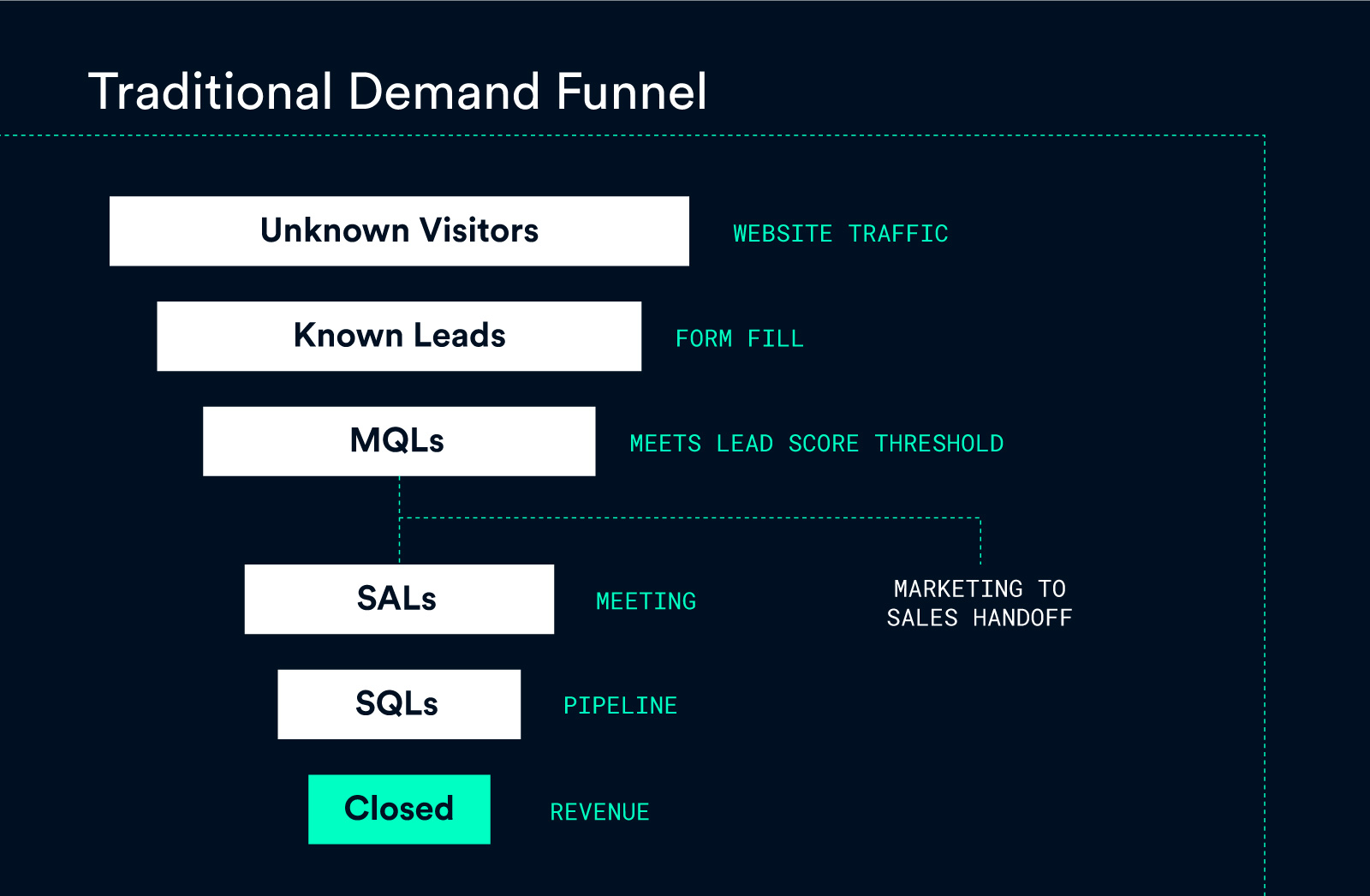 Demand-Funnel