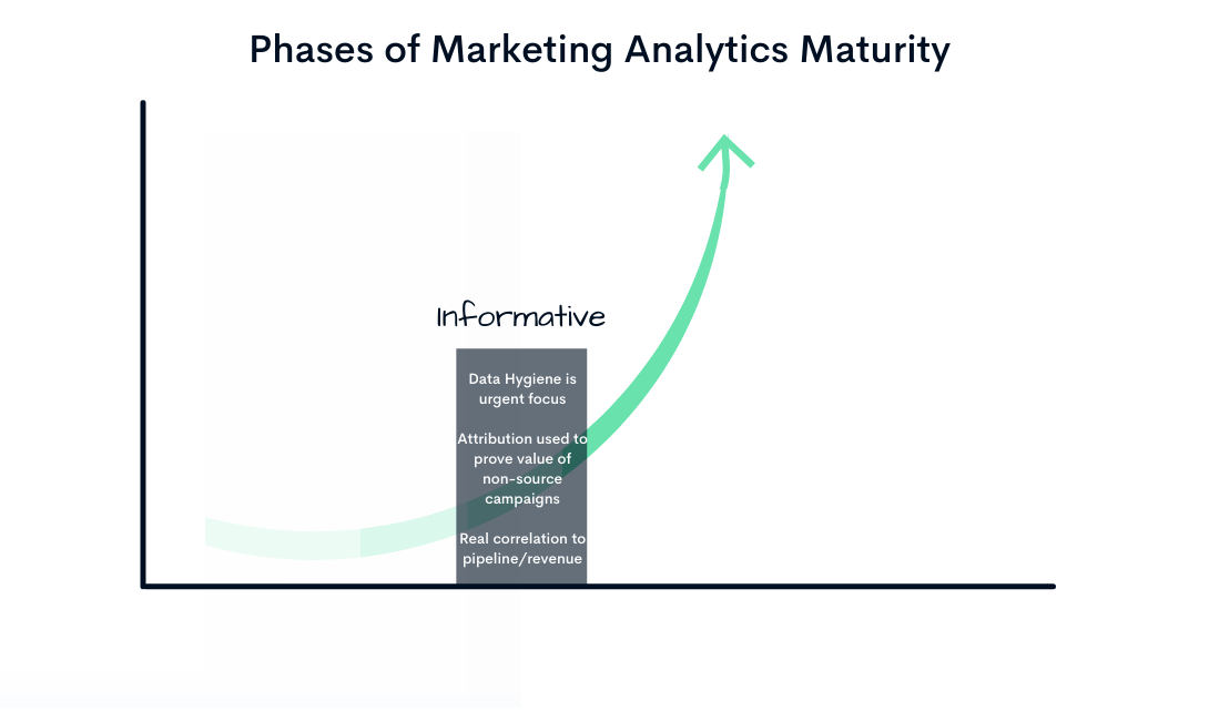 Marketing Data Stages (3)