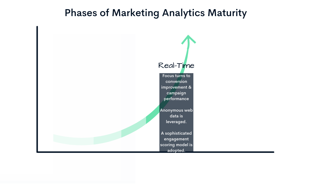 Marketing Data Stages (4)