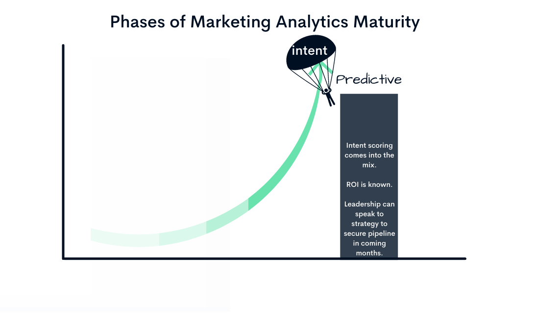 Marketing Data Stages (5)