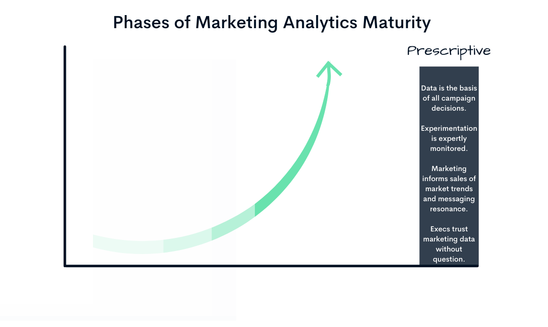 Marketing Data Stages (6)