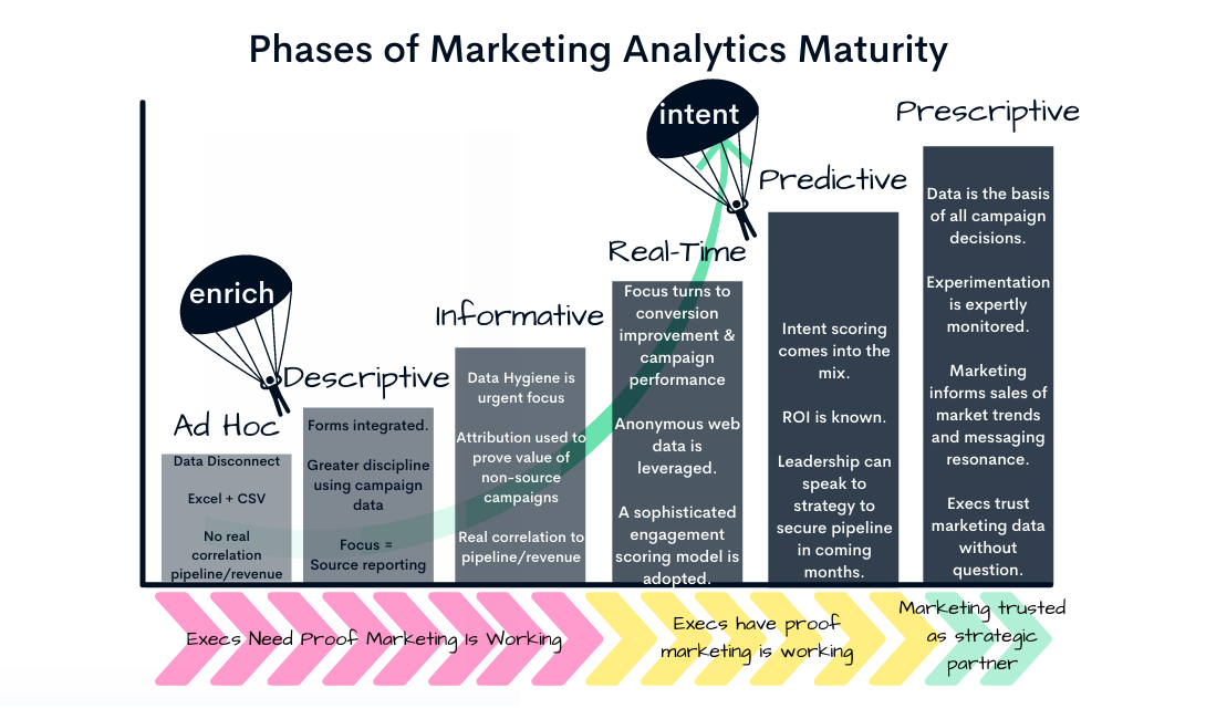 Marketing Data Stages w Buy In & Supplement