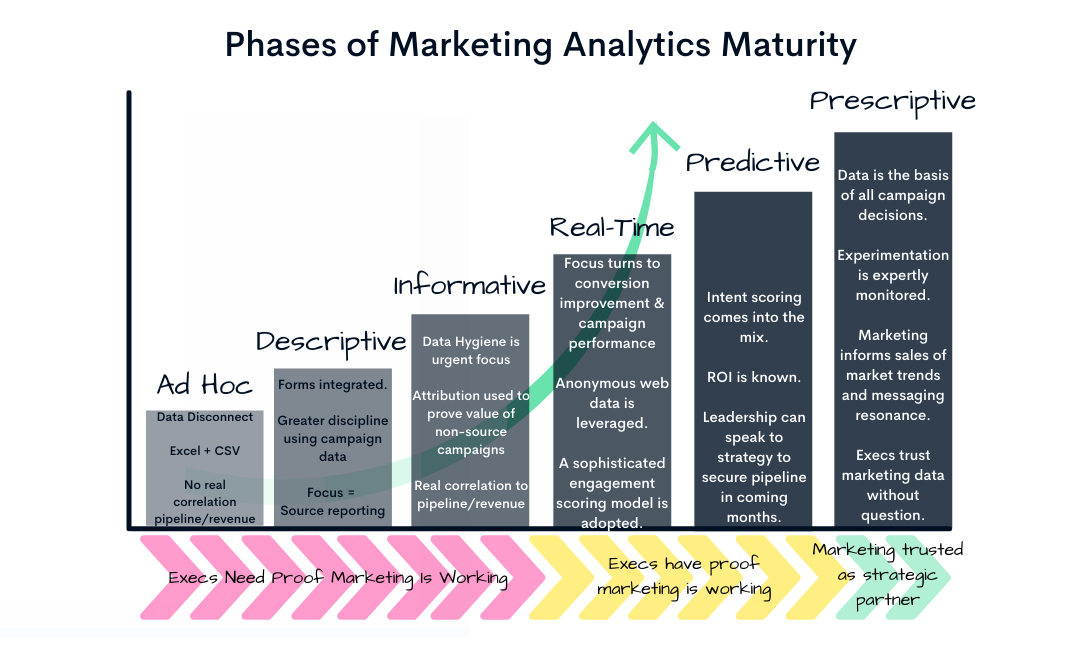 Marketing Data Stages w Exec Buy In (2)