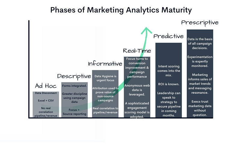 Marketing Data Stages w Exec Buy In