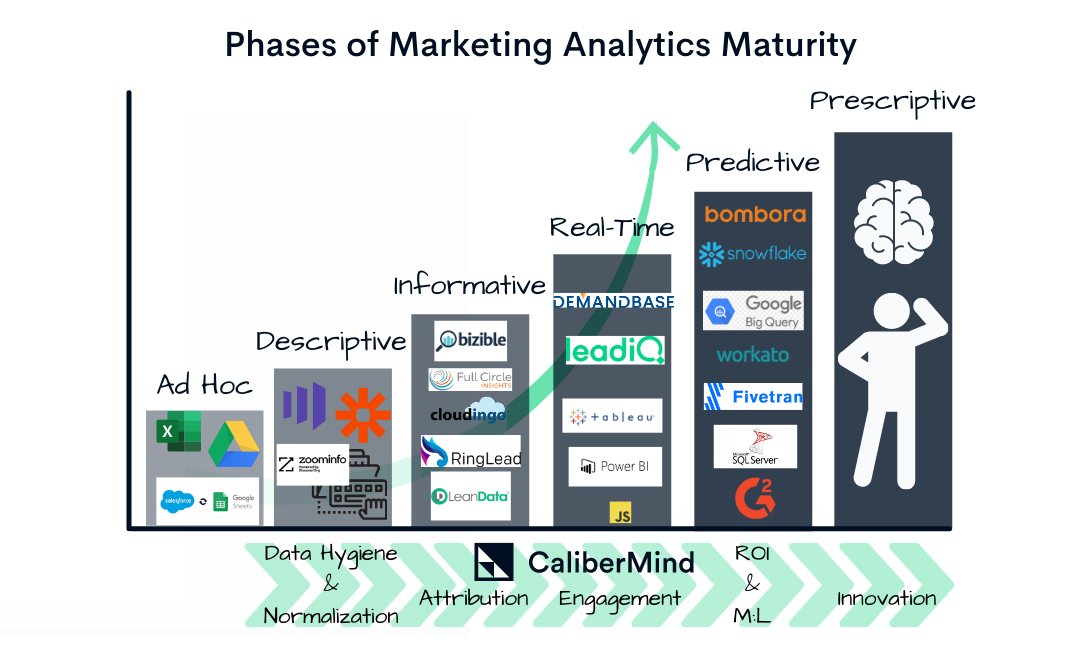 Marketing Data Stages w Tech
