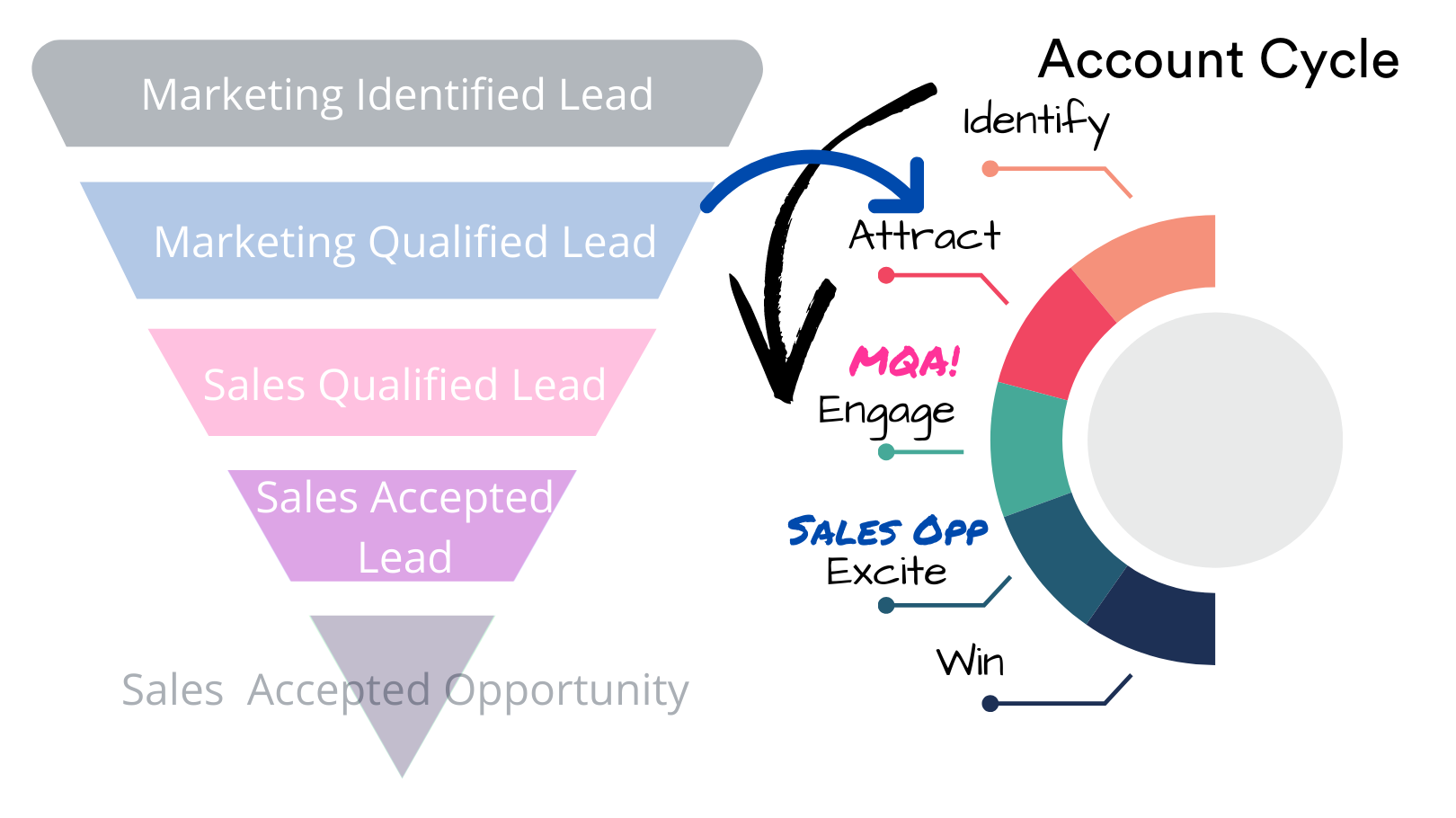 account demand generation cycle