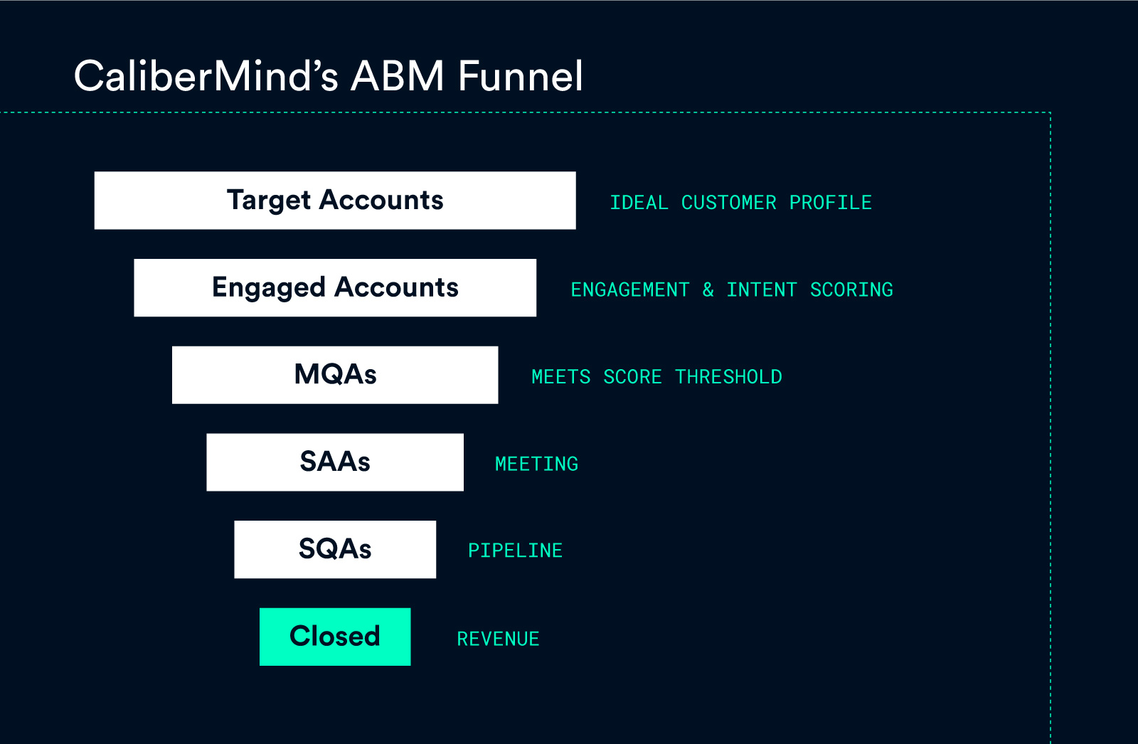 Playbook-ABM-Funnel