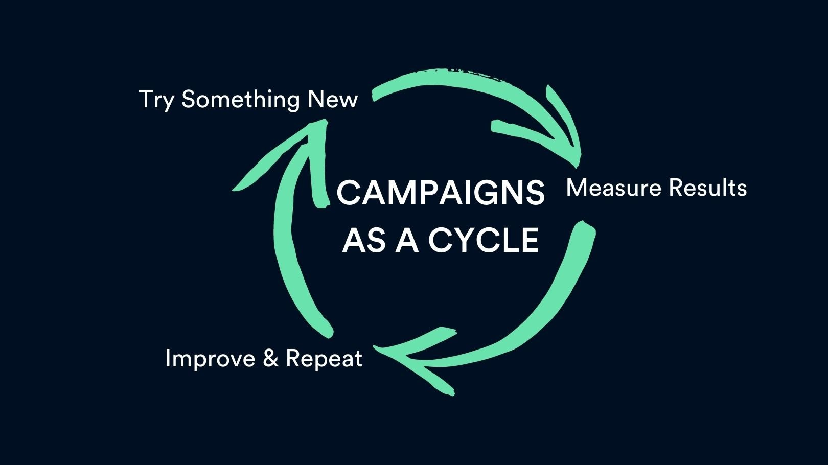 Campaign Improvement Cycle