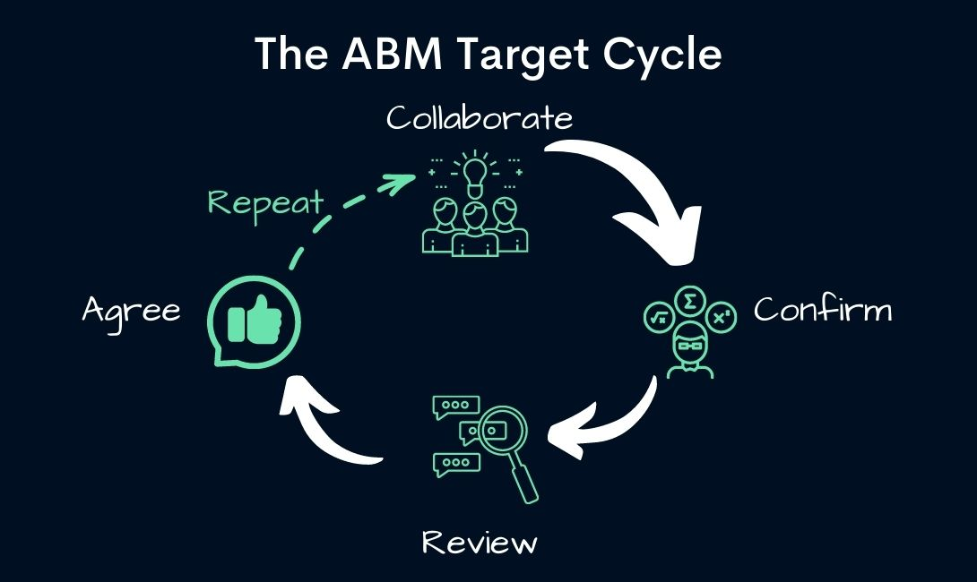 The ABM Review Cycle