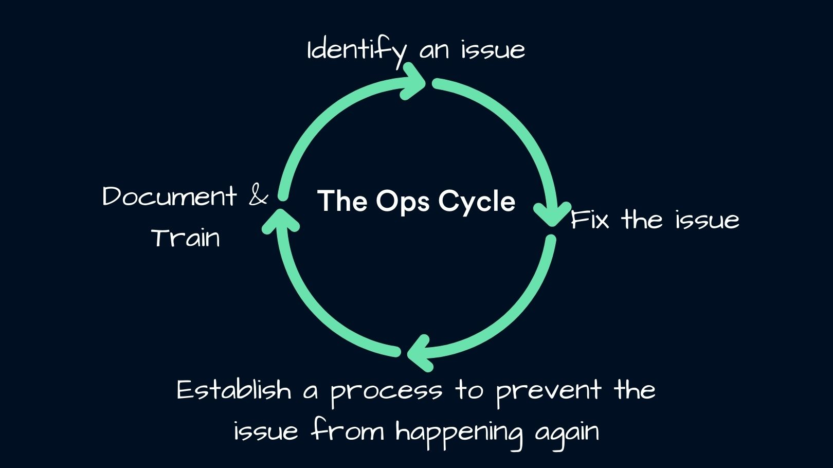 The ops improvement cycle
