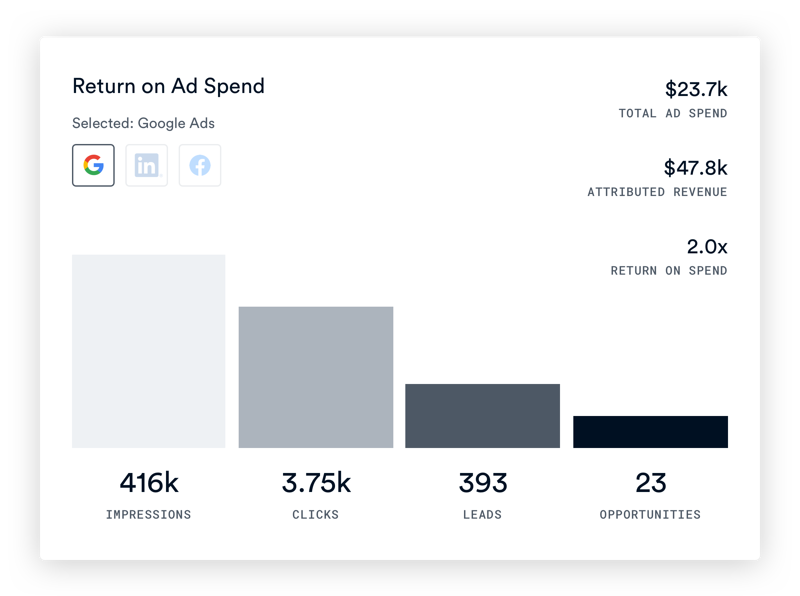 Marketing Return on Ad Spend