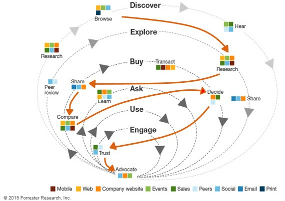concentric_buyer_journey_circle-1