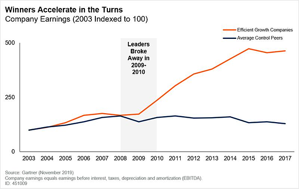 gartner-accelerate-in-turns