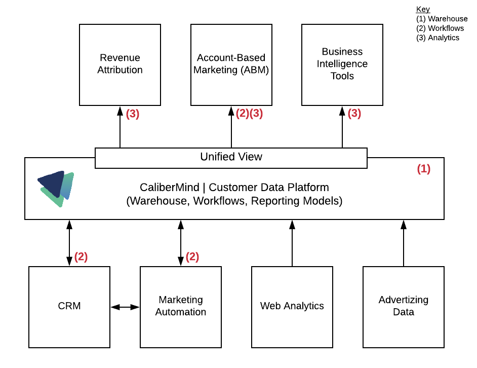 Revenue Analytics & Attribution done RIGHT