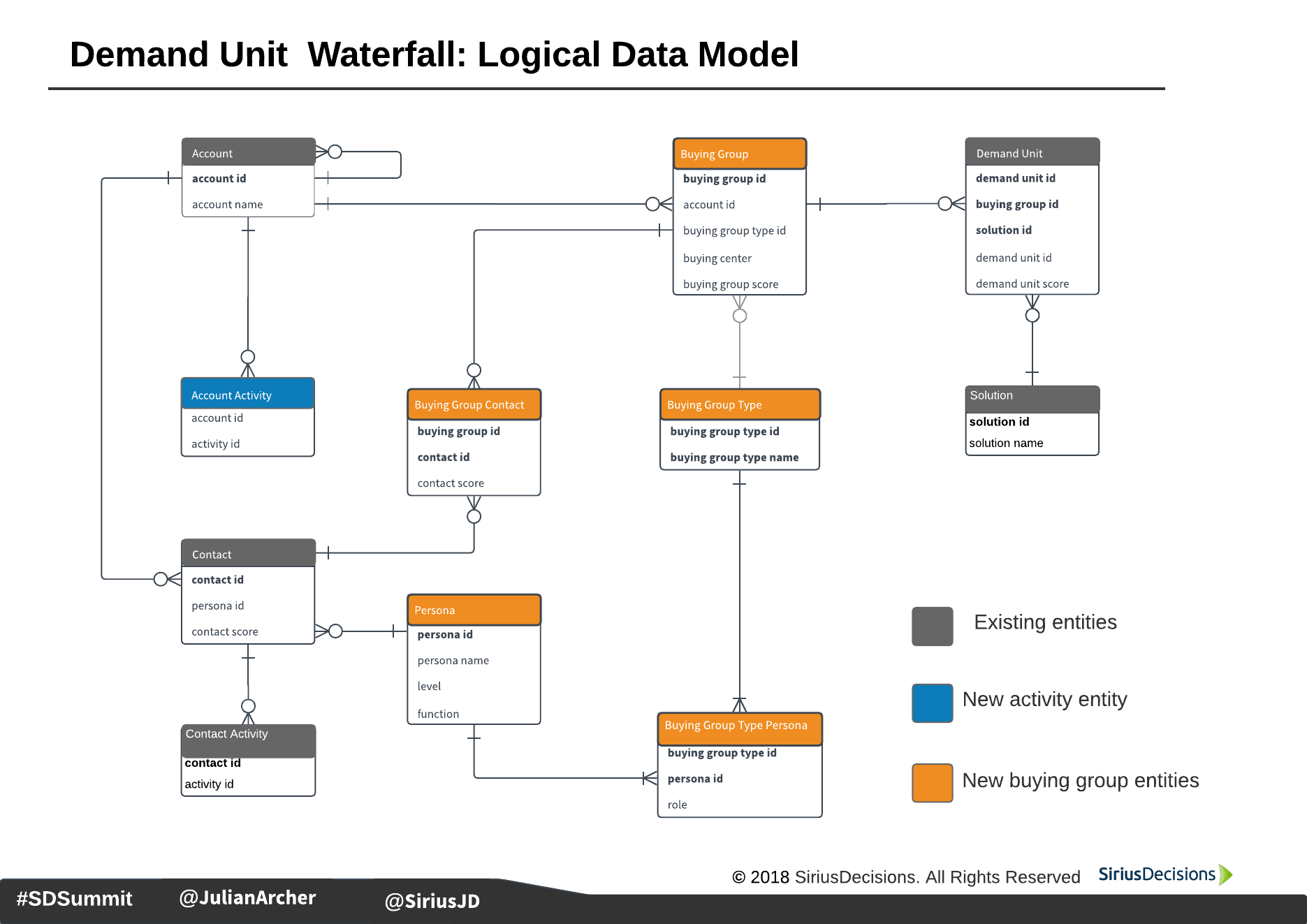 Using a Customer Data Platform to Implement the Demand Unit Waterfall (or ABM) Data Model