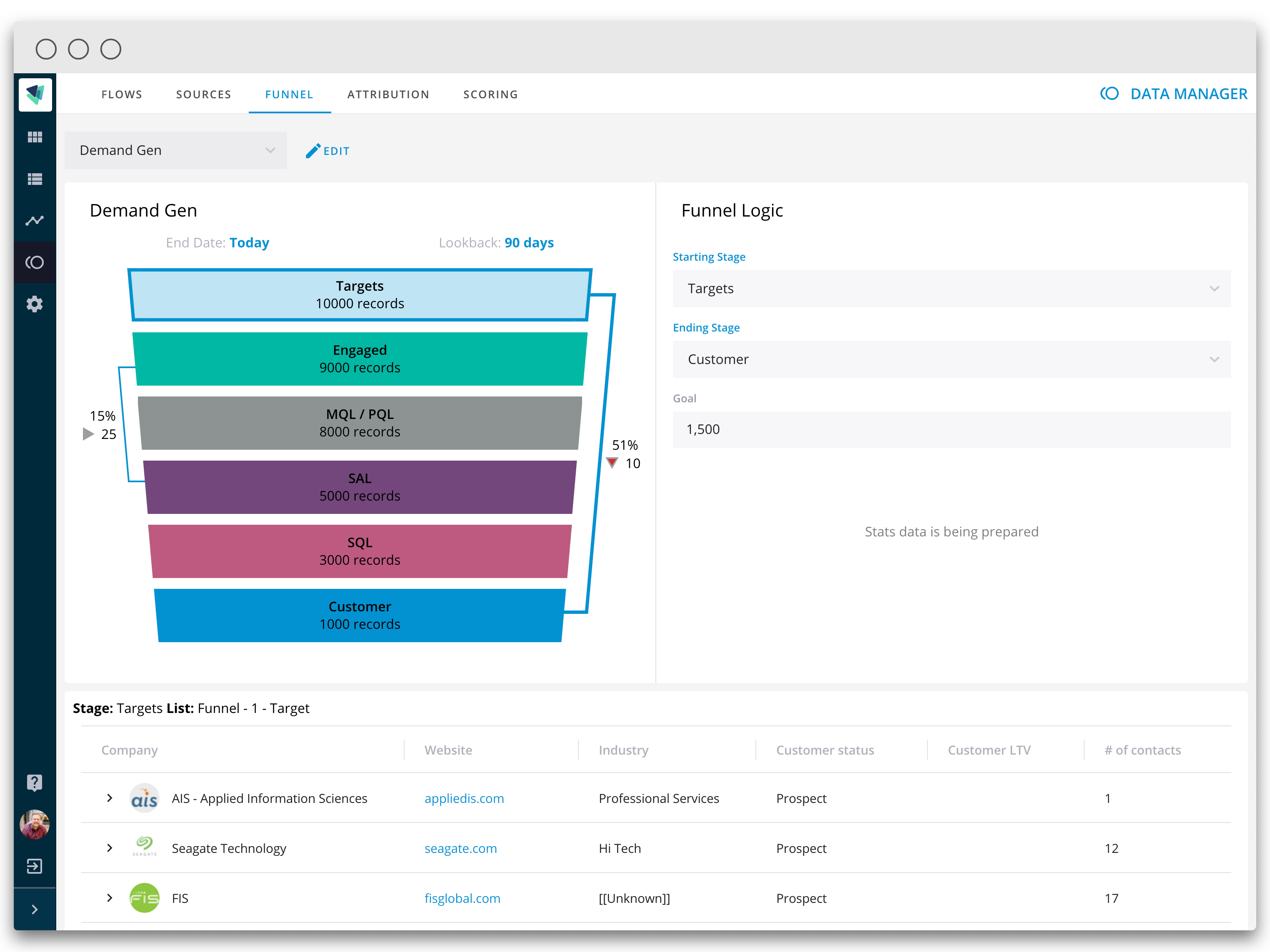 CaliberMind Releases Funnel Metrics for Multiple Demand and ABM Funnels